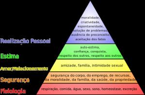 450px-Hierarquia_das_necessidades_de_Maslow.svg